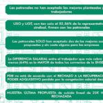FSIE NO FIRMA EL CONVENIO CON MÁS DIFERENCIA SALARIAL DE LA ENSEÑANZA PRIVADA